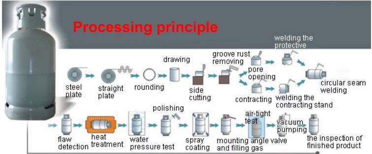 50kg gas cylinder Processing principle